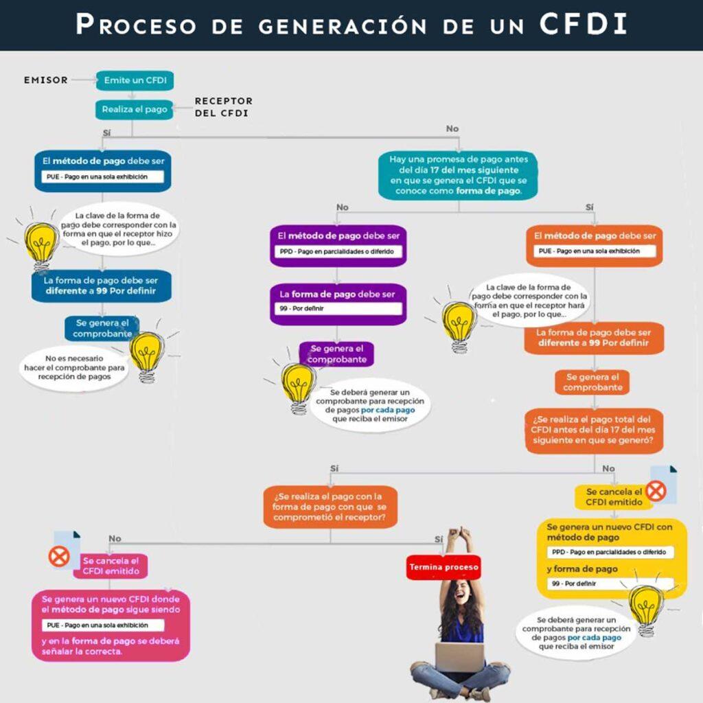 diagrama generacion cfdi